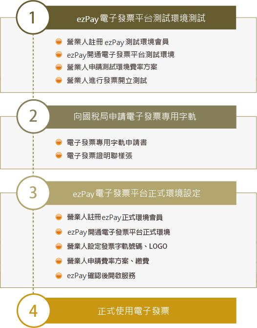 電子發票申請流程步驟圖